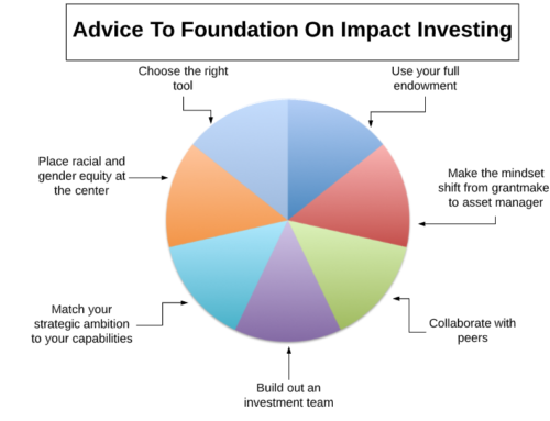 Foundations and Impact Investing